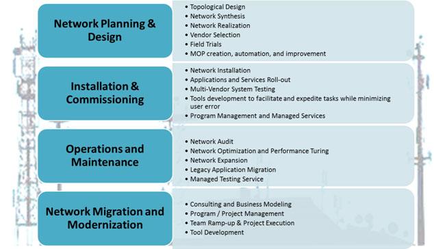 Network Engineering » Mobile Performance Assurance