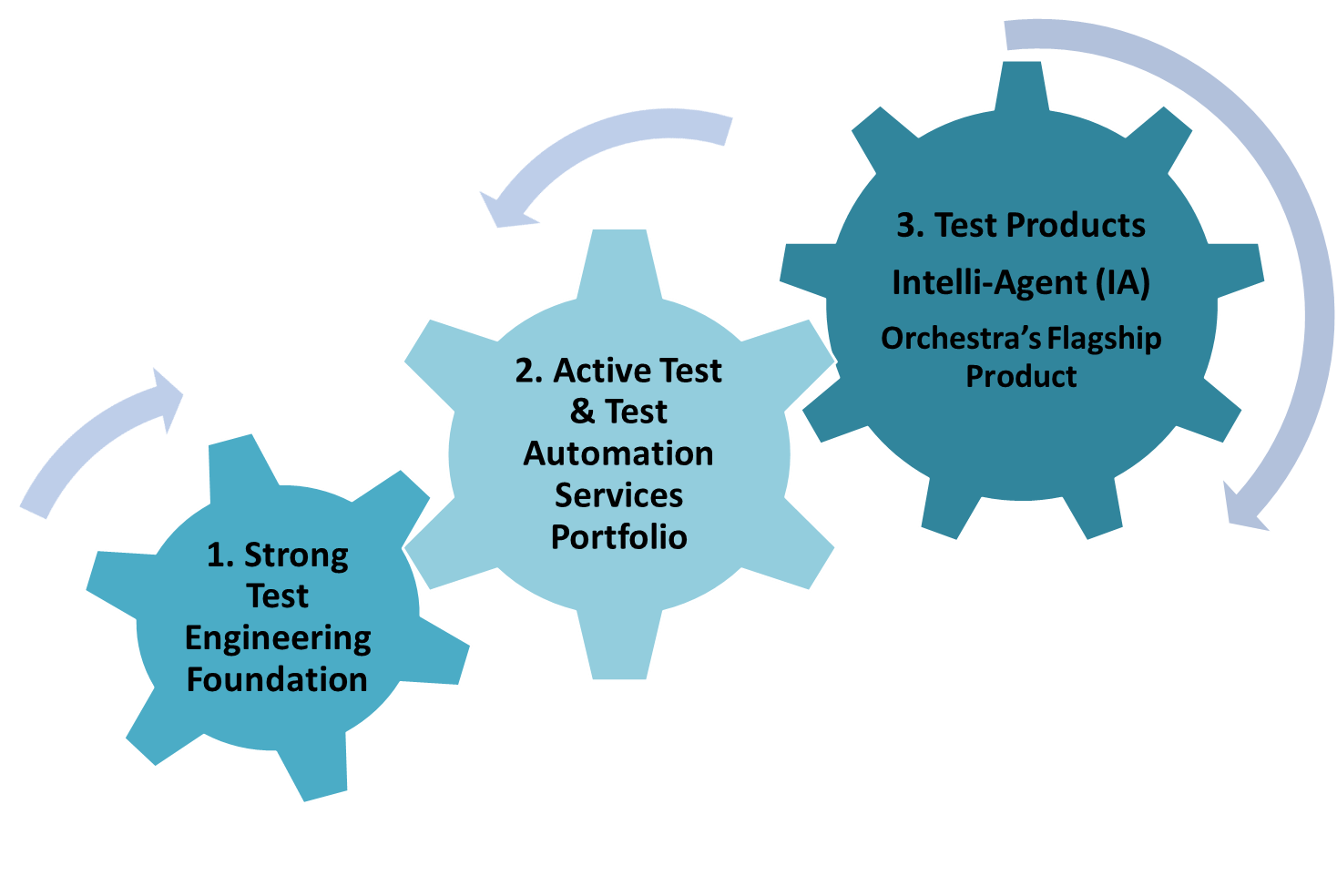 testing and test automation 1